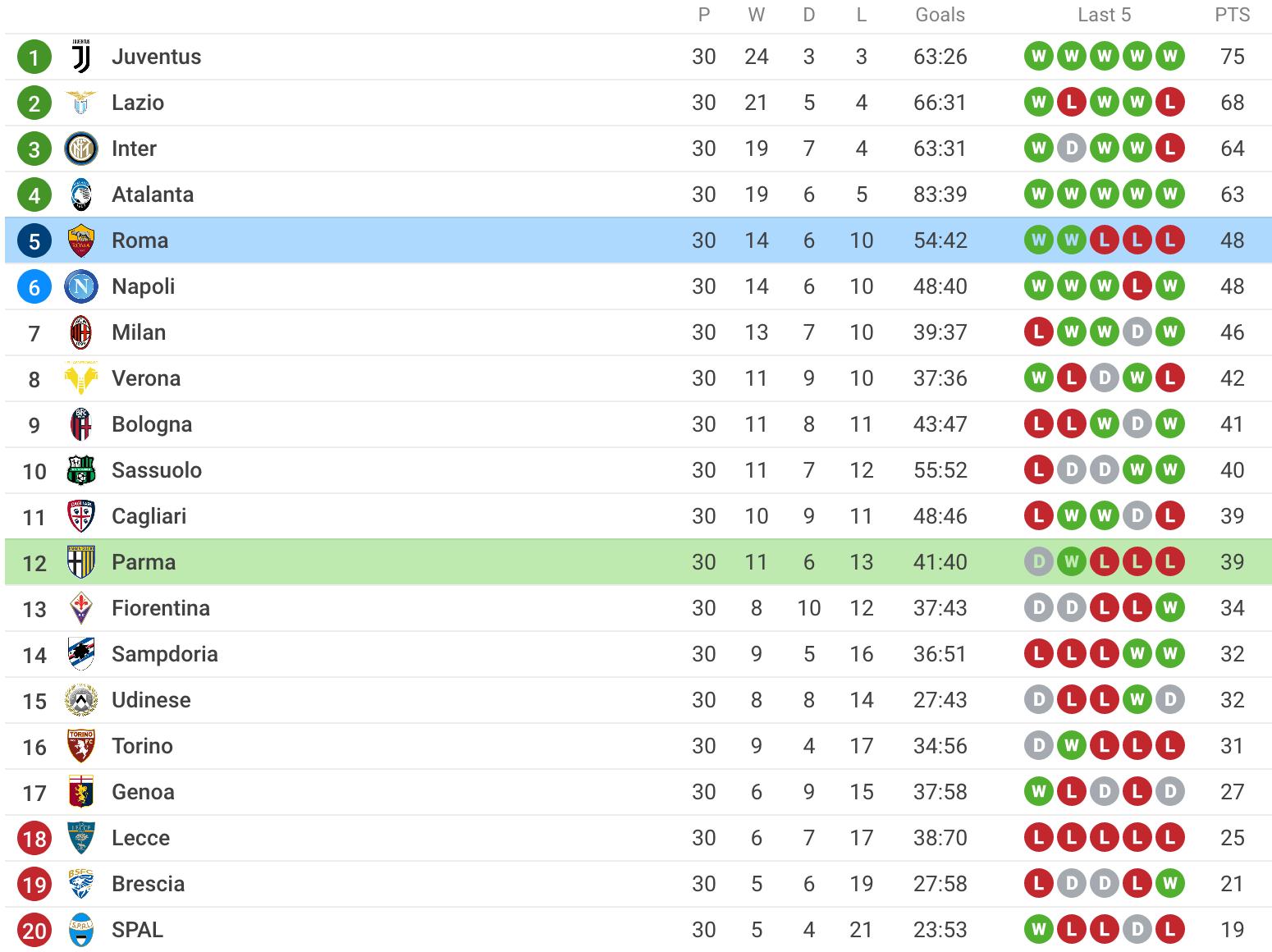 Roma vs Parma Soccer Betting Tips
